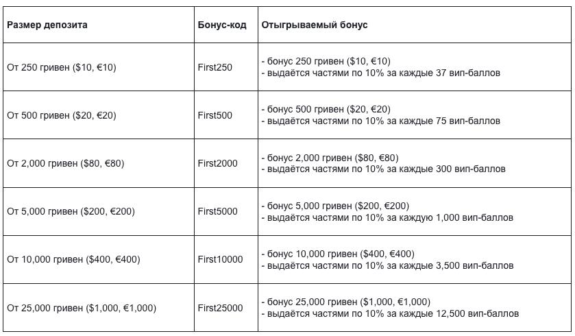Таблица с бонус-кодами ПокерМатч